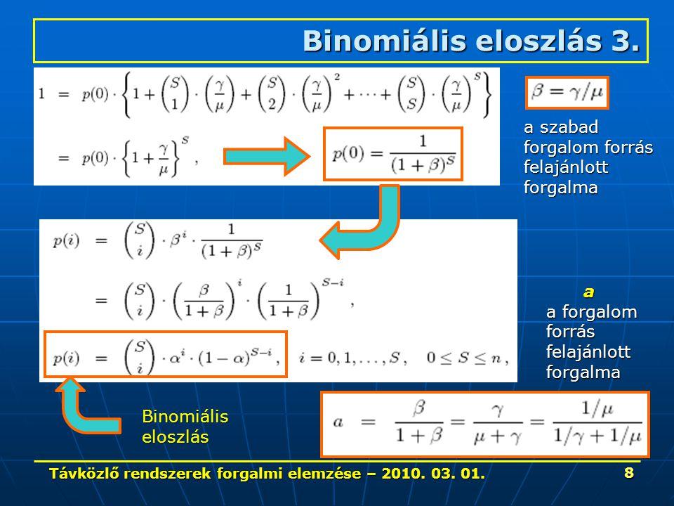 Távközlő rendszerek forgalmi elemzése – 2010. 03. 01. 8 Binomiális eloszlás 3. a szabad forgalom forrás felajánlottforgalma Binomiáliseloszlás a a for