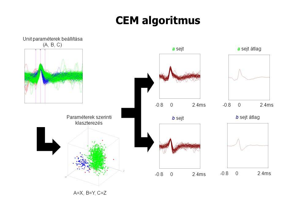 CEM algoritmus a sejt -0.8 0 2.4ms b sejt -0.8 0 2.4ms a sejt átlag -0.8 0 2.4ms b sejt átlag -0.8 0 2.4ms Unit paraméterek beállítása (A, B, C) Paraméterek szerinti klaszterezés A=X, B=Y, C=Z