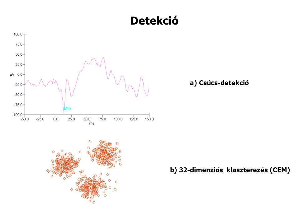 Detekció b) 32-dimenziós klaszterezés (CEM) a) Csúcs-detekció
