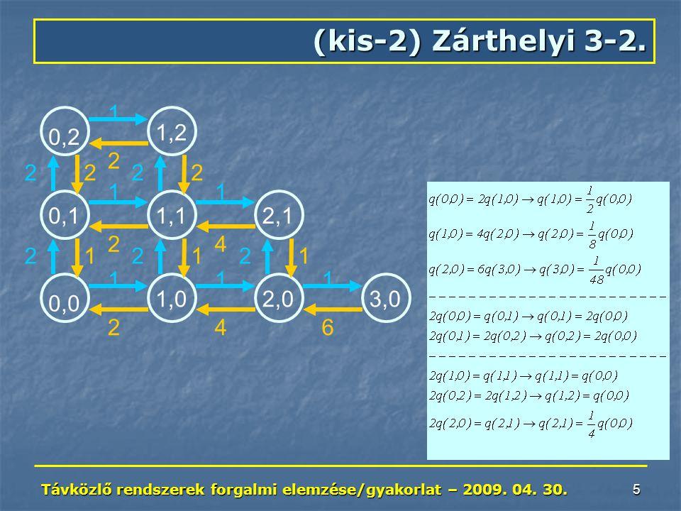 Távközlő rendszerek forgalmi elemzése/gyakorlat – 2009. 04. 30. 5 (kis-2) Zárthelyi 3-2. 0,2 0,1 0,0 1,2 1,1 1,0 2,1 2,03,0 1 11 111 2 2 2 22 22 2 2 2