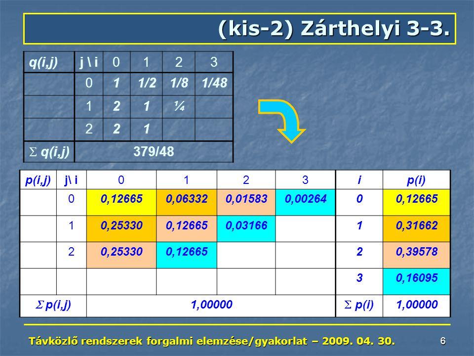 Távközlő rendszerek forgalmi elemzése/gyakorlat – 2009. 04. 30. 6 (kis-2) Zárthelyi 3-3. q(i,j)j \ i0123 011/21/81/48 121¼ 221  q(i,j) 379/48 p(i,j)j