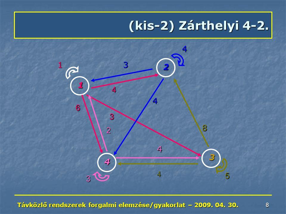 Távközlő rendszerek forgalmi elemzése/gyakorlat – 2009. 04. 30. 8 (kis-2) Zárthelyi 4-2. 1 2 3 3 1 548 4 4 3 4 6 2 4 4 3