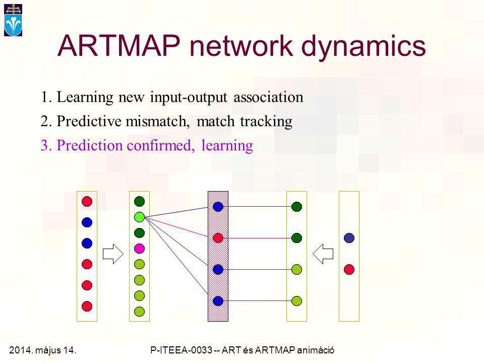 P-ITEEA-0033 -- ART és ARTMAP animáció ARTMAP network dynamics 1. Learning new input-output association 2. Predictive mismatch, match tracking 3. Pred