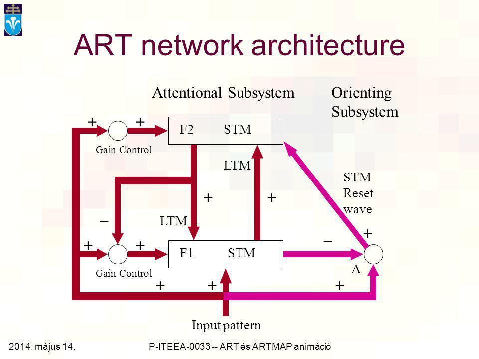 Pázmány Péter Katolikus Egyetem Információs Technológiai Kar ART és ARTMAP hálózatok működését bemutató animációk Kiegészítés a 10. és 11. előadásokho