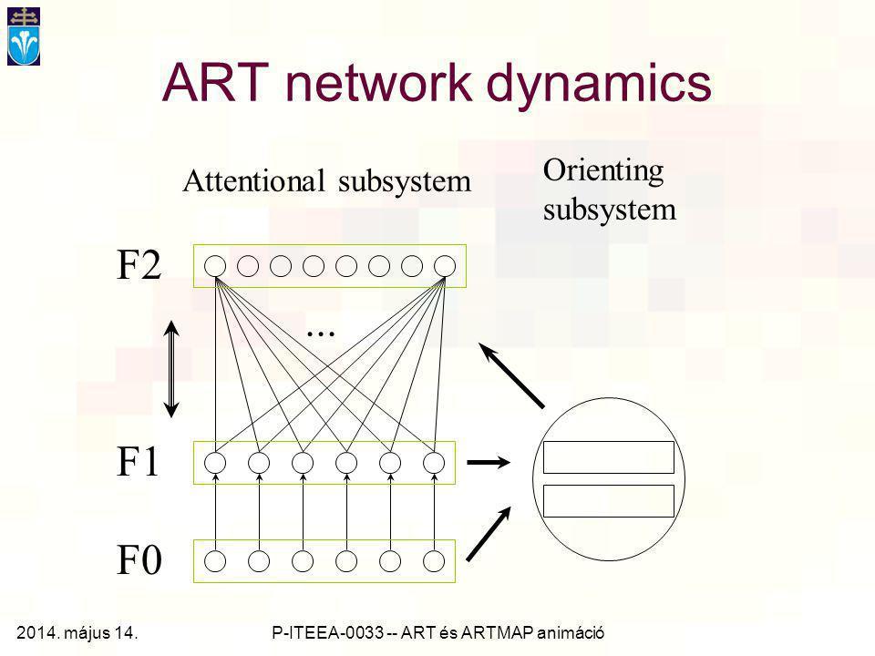 P-ITEEA-0033 -- ART és ARTMAP animáció ART network architecture F1STM F2 Gain Control Input pattern LTM      Attentional SubsystemOrienting Subsystem A STM Reset wave    2014.