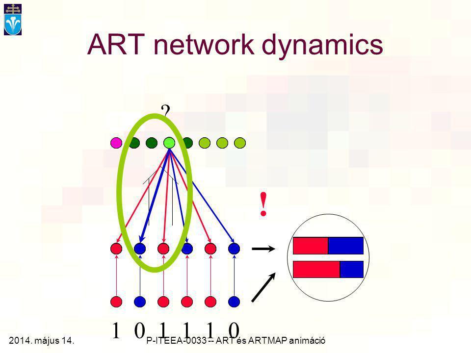 P-ITEEA-0033 -- ART és ARTMAP animáció ART network dynamics ? ! 1 0 1 1 1 0 2014. május 14.