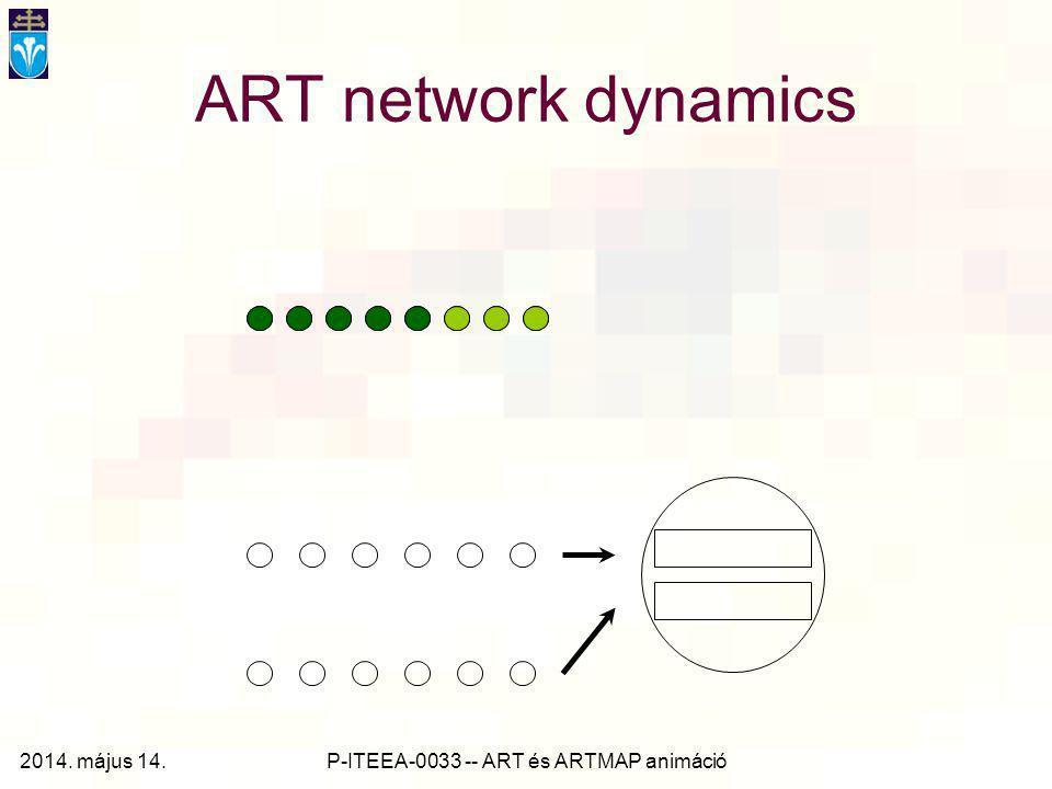 P-ITEEA-0033 -- ART és ARTMAP animáció ART network dynamics 2014. május 14.