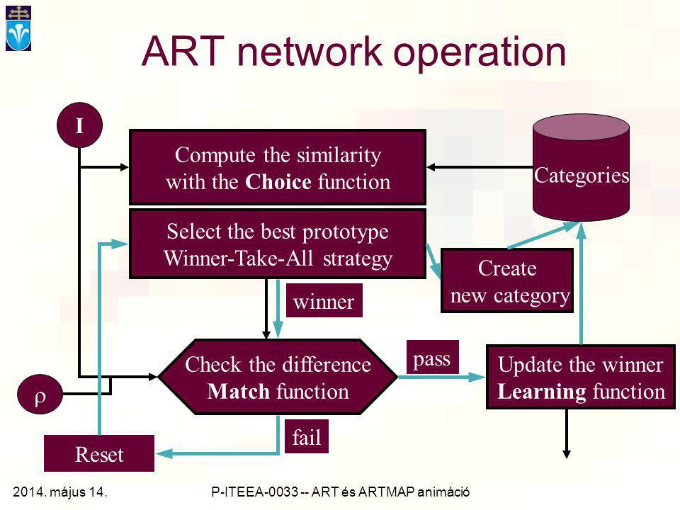P-ITEEA-0033 -- ART és ARTMAP animáció ART network operation Compute the similarity with the Choice function Select the best prototype Winner-Take-All strategy Check the difference Match function  Update the winner Learning function Create new category I Categories pass winner Reset fail 2014.