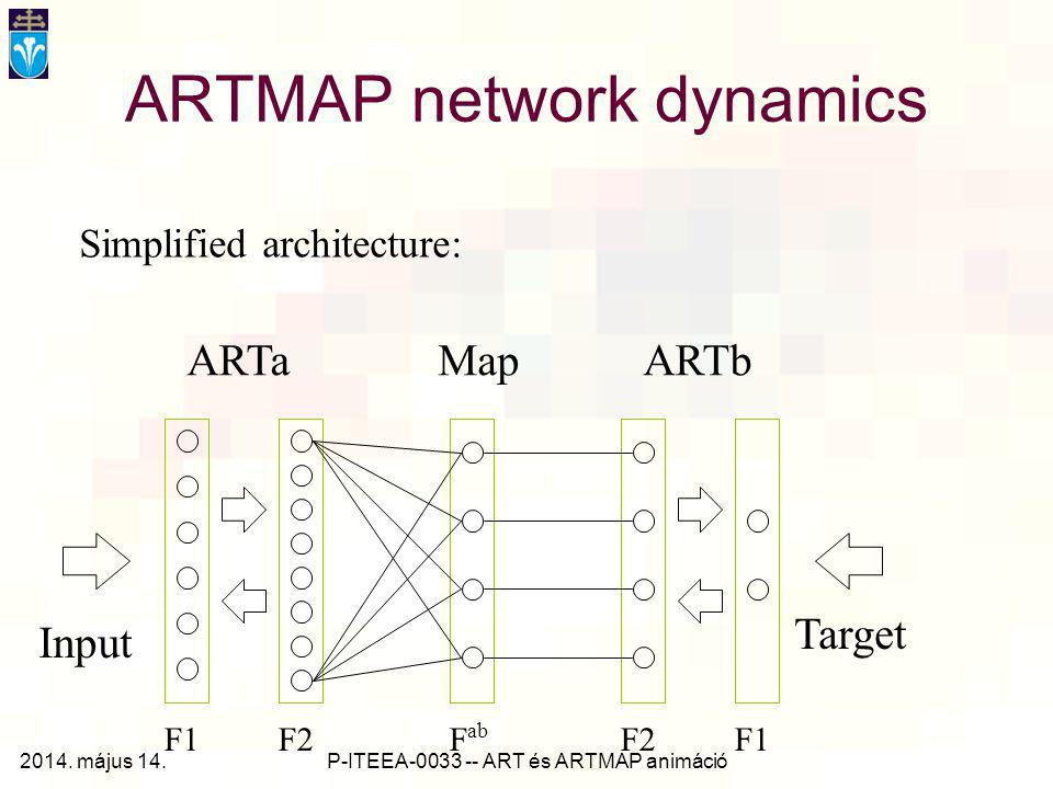 P-ITEEA-0033 -- ART és ARTMAP animáció ARTMAP network dynamics ARTaARTbMap F1 F2 F ab Input Target Simplified architecture: 2014.