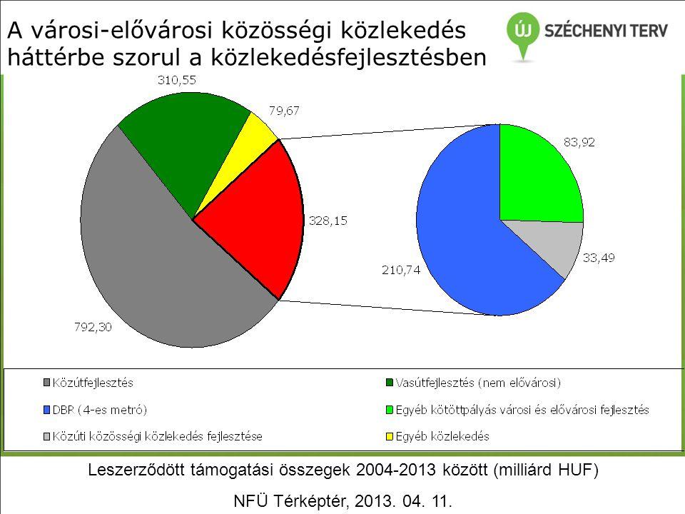 A városi-elővárosi közösségi közlekedés háttérbe szorul a közlekedésfejlesztésben Leszerződött támogatási összegek 2004-2013 között (milliárd HUF) NFÜ