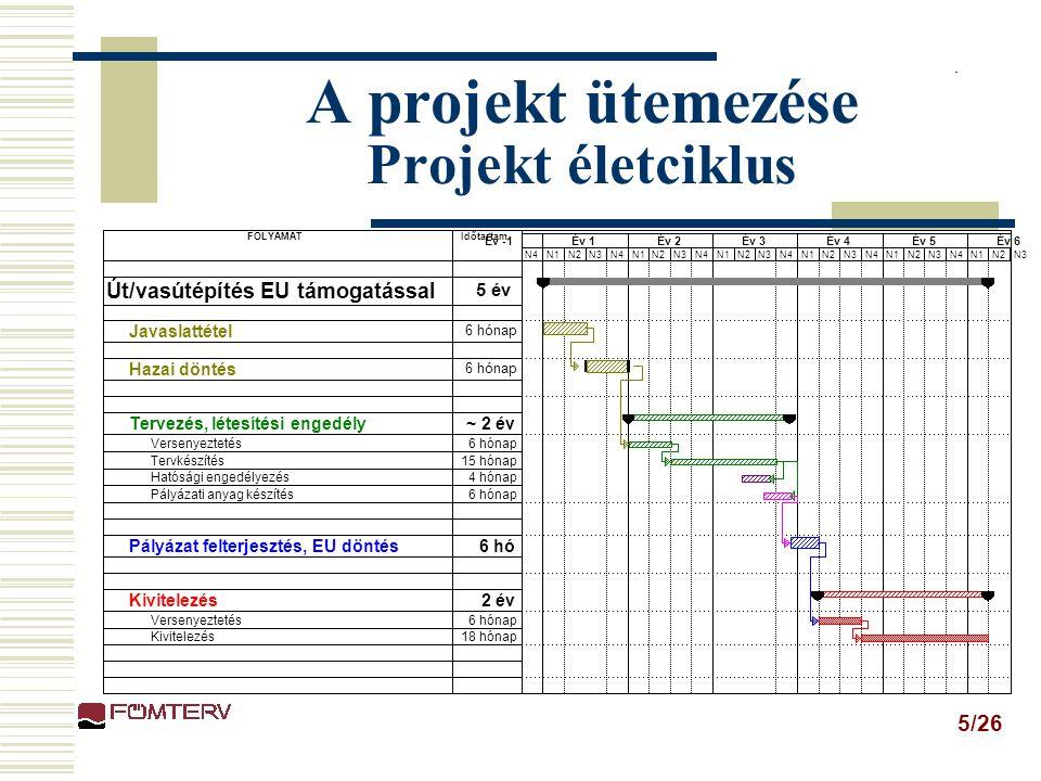 5/26 A projekt ütemezése Projekt életciklus FOLYAMATIdőtartam Út/vasútépítés EU támogatással 5 év Javaslattétel 6 hónap Hazai döntés 6 hónap Tervezés, létesítési engedély~ 2 év Versenyeztetés6 hónap Tervkészítés15 hónap Hatósági engedélyezés4 hónap Pályázati anyag készítés6 hónap Pályázat felterjesztés, EU döntés6 hó Kivitelezés2 év Versenyeztetés6 hónap Kivitelezés18 hónap N4N1N2N3N4N1N2N3N4N1N2N3N4N1N2N3N4N1N2N3N4N1N2N3 Év -1Év 1Év 2Év 3Év 4Év 5Év 6