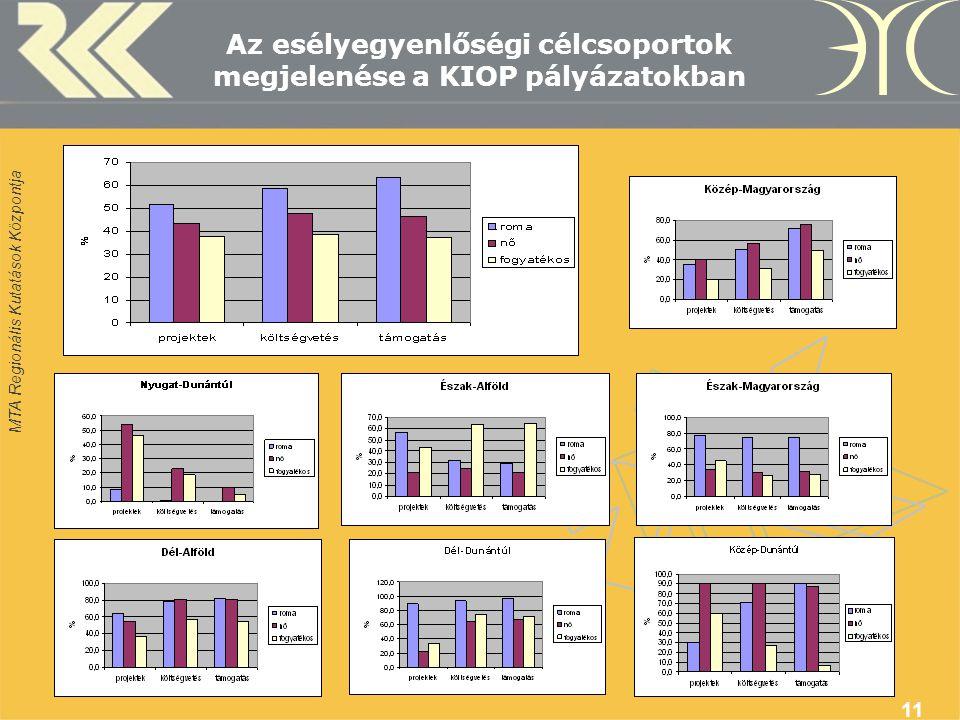 MTA Regionális Kutatások Központja 11 Az esélyegyenlőségi célcsoportok megjelenése a KIOP pályázatokban
