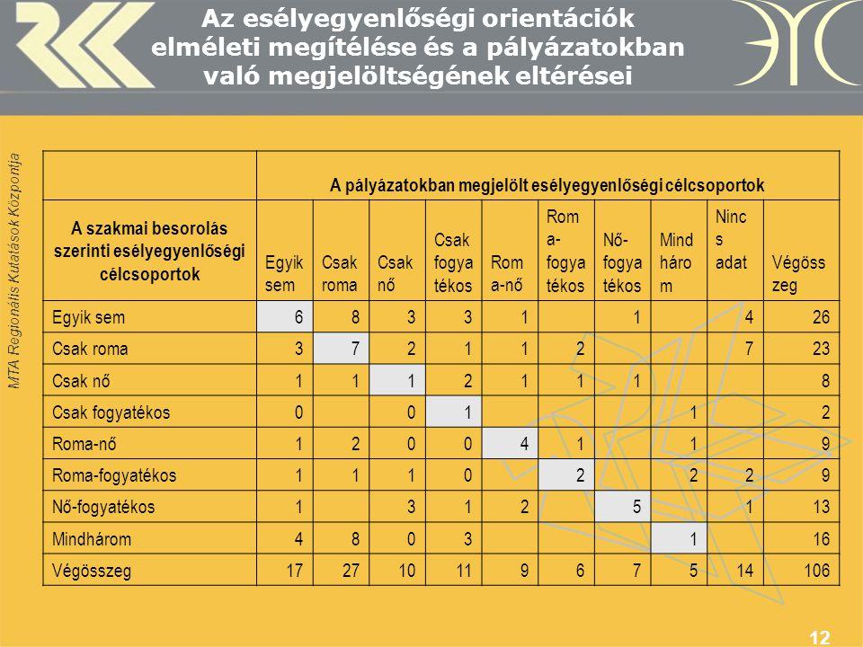 MTA Regionális Kutatások Központja 12 Az esélyegyenlőségi orientációk elméleti megítélése és a pályázatokban való megjelöltségének eltérései A pályázatokban megjelölt esélyegyenlőségi célcsoportok A szakmai besorolás szerinti esélyegyenlőségi célcsoportok Egyik sem Csak roma Csak nő Csak fogya tékos Rom a-nő Rom a- fogya tékos Nő- fogya tékos Mind háro m Ninc s adat Végöss zeg Egyik sem683311426 Csak roma372112723 Csak nő11121118 Csak fogyatékos00112 Roma-nő12004119 Roma-fogyatékos11102229 Nő-fogyatékos13125113 Mindhárom4803116 Végösszeg17271011967514106
