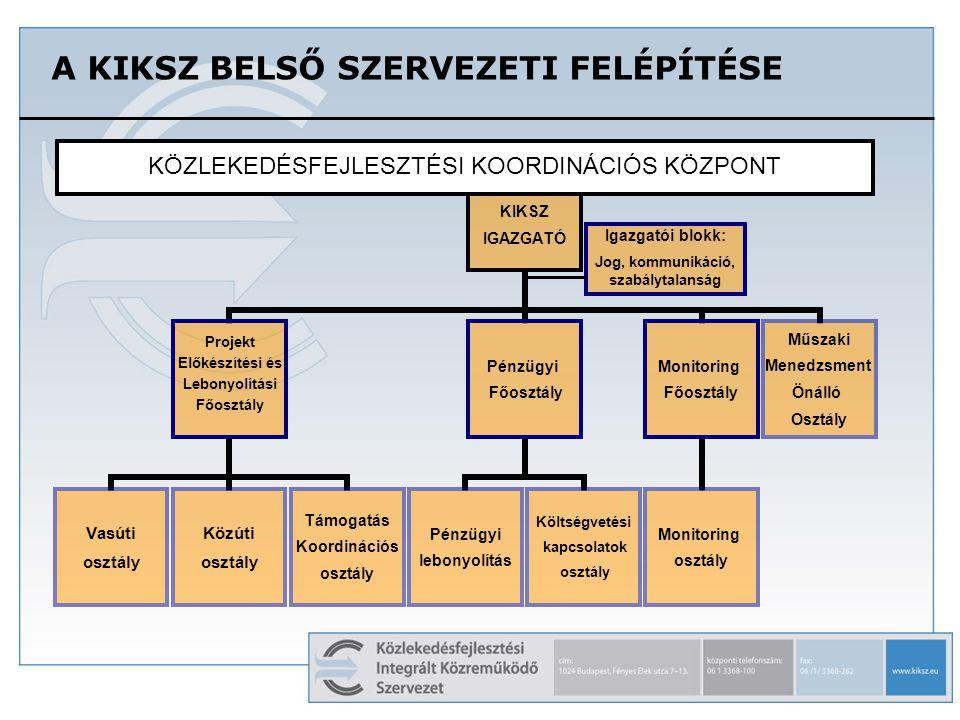 KIKSZ IGAZGATÓ Vasúti osztály Közúti osztály Támogatás Koordinációs osztály Pénzügyi Főosztály Pénzügyi lebonyolítás Költségvetési kapcsolatok osztály Monitoring Főosztály Monitoring osztály Műszaki Menedzsment Önálló Osztály Igazgatói blokk: Jog, kommunikáció, szabálytalanság A KIKSZ BELSŐ SZERVEZETI FELÉPÍTÉSE Projekt Előkészítési és Lebonyolítási Főosztály KÖZLEKEDÉSFEJLESZTÉSI KOORDINÁCIÓS KÖZPONT