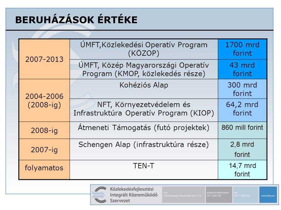 A KÖZOP FINANSZÍROZÁSI TERVE PRIORITÁSONKÉNT folyó áron, milliárd forint, 1 euró = 265 Ft Kohéziós Alap:1204 milliárd Ft, ERFA:444,9 milliárd forint összesen