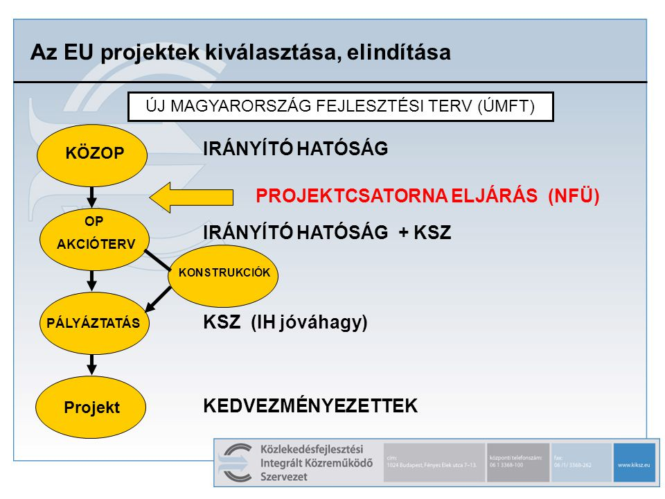Az EU projektek kiválasztása, elindítása KÖZOP ÚJ MAGYARORSZÁG FEJLESZTÉSI TERV (ÚMFT) OP AKCIÓTERV PÁLYÁZTATÁS Projekt IRÁNYÍTÓ HATÓSÁG IRÁNYÍTÓ HATÓSÁG + KSZ KSZ (IH jóváhagy) KEDVEZMÉNYEZETTEK PROJEKTCSATORNA ELJÁRÁS (NFÜ) KONSTRUKCIÓK