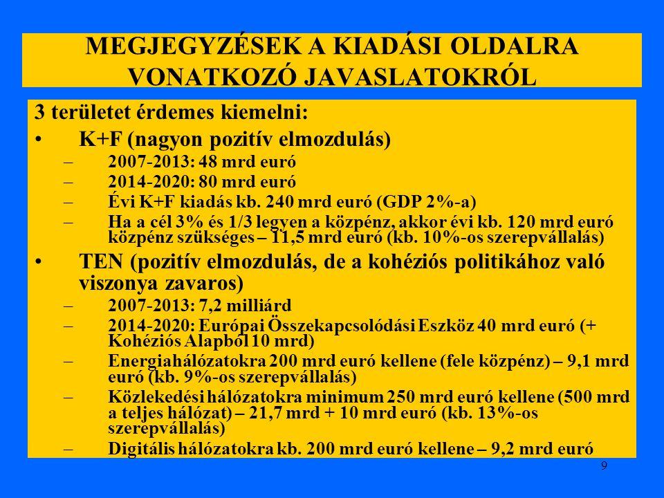 9 MEGJEGYZÉSEK A KIADÁSI OLDALRA VONATKOZÓ JAVASLATOKRÓL 3 területet érdemes kiemelni: K+F (nagyon pozitív elmozdulás) –2007-2013: 48 mrd euró –2014-2
