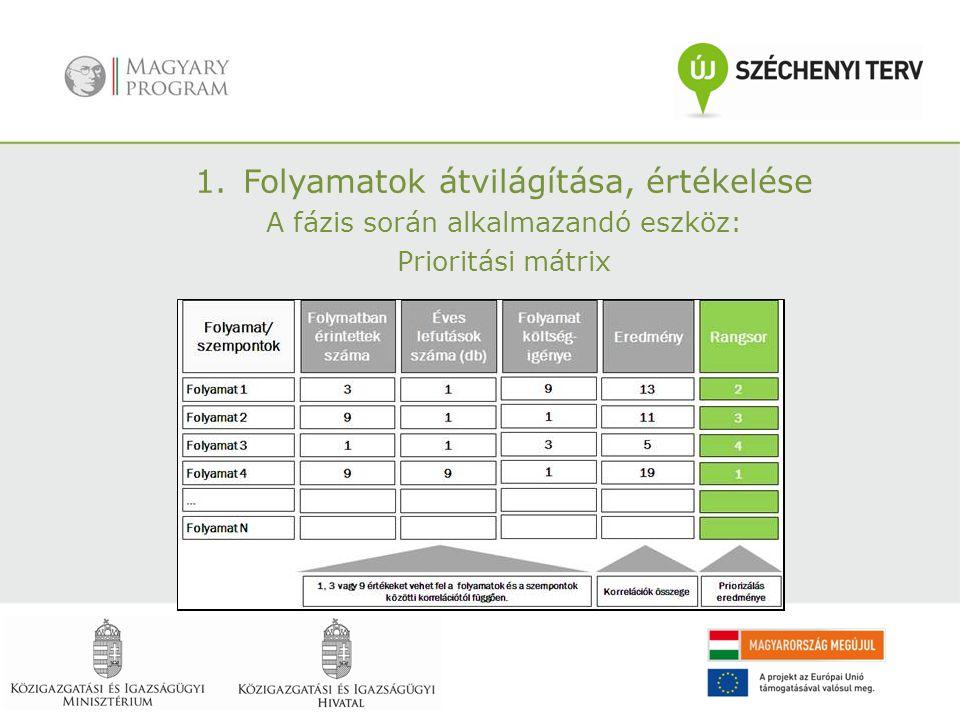 1.Folyamatok átvilágítása, értékelése A fázis során alkalmazandó eszköz: Prioritási mátrix
