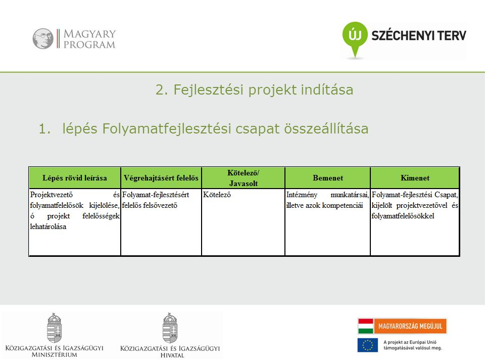 2. Fejlesztési projekt indítása 1.lépés Folyamatfejlesztési csapat összeállítása
