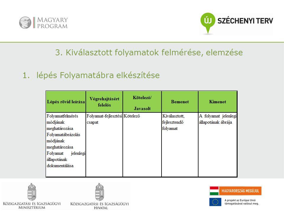 3. Kiválasztott folyamatok felmérése, elemzése 1.lépés Folyamatábra elkészítése