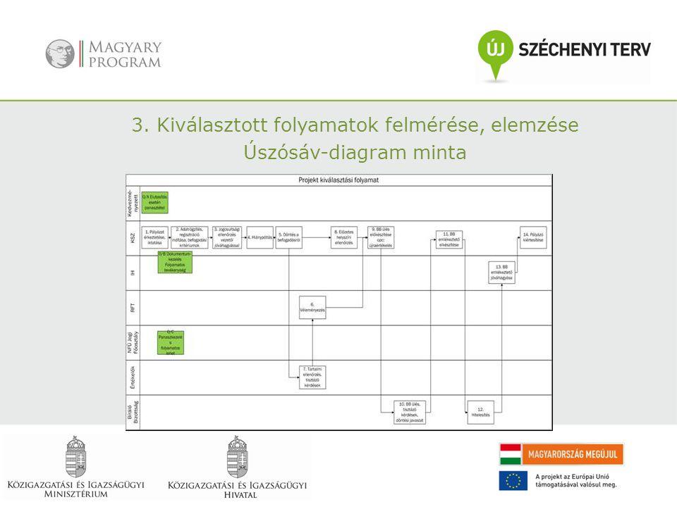 3. Kiválasztott folyamatok felmérése, elemzése Úszósáv-diagram minta