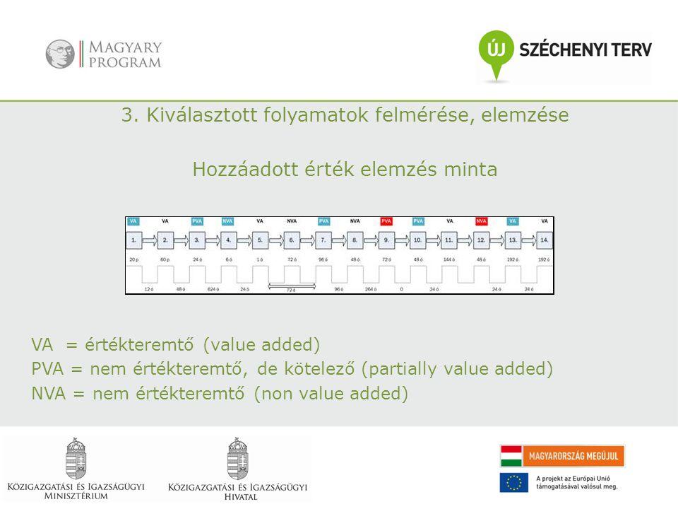 3. Kiválasztott folyamatok felmérése, elemzése Hozzáadott érték elemzés minta VA= értékteremtő (value added) PVA = nem értékteremtő, de kötelező (part