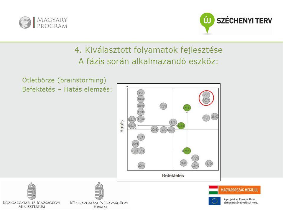 4. Kiválasztott folyamatok fejlesztése A fázis során alkalmazandó eszköz: Ötletbörze (brainstorming) Befektetés – Hatás elemzés: