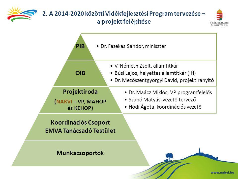 2. A 2014-2020 közötti Vidékfejlesztési Program tervezése – a projekt felépítése Dr. Fazekas Sándor, miniszter PIB V. Németh Zsolt, államtitkár Búsi L