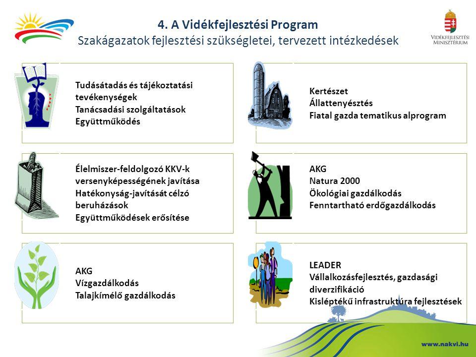 4. A Vidékfejlesztési Program Szakágazatok fejlesztési szükségletei, tervezett intézkedések Tudásátadás és tájékoztatási tevékenységek Tanácsadási szo