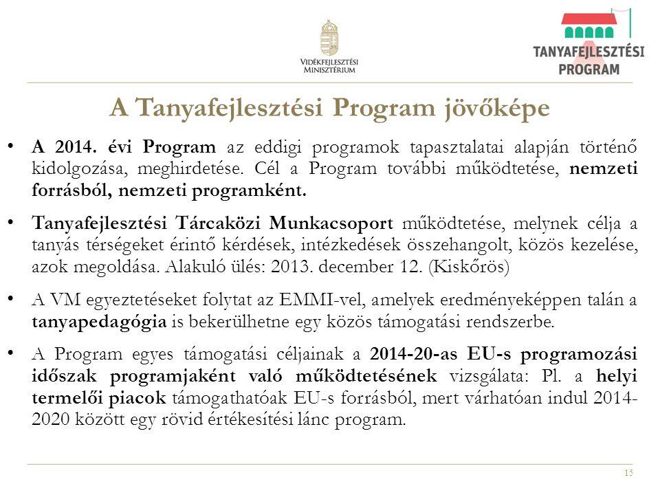 15 A Tanyafejlesztési Program jövőképe A 2014. évi Program az eddigi programok tapasztalatai alapján történő kidolgozása, meghirdetése. Cél a Program