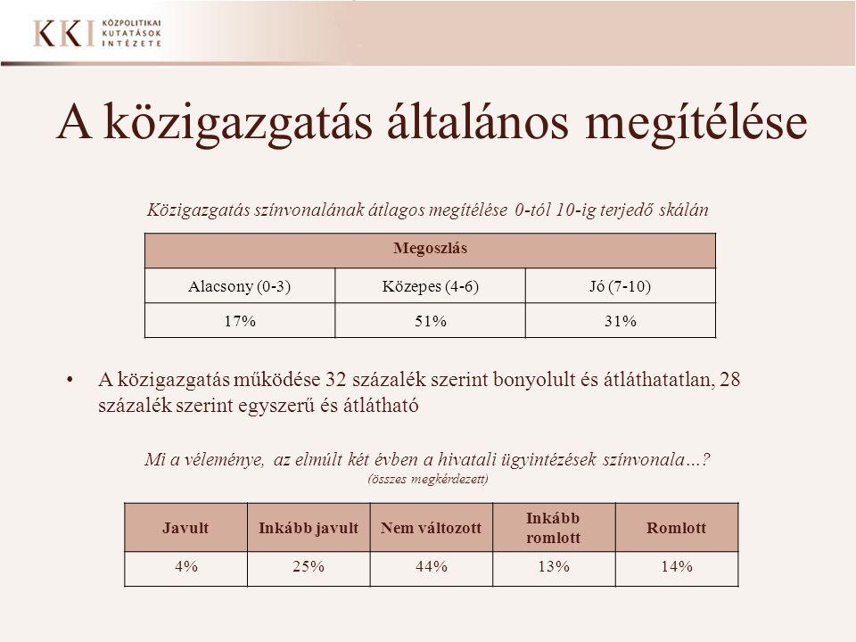 A közigazgatás általános megítélése Közigazgatás színvonalának átlagos megítélése 0-tól 10-ig terjedő skálán Megoszlás Alacsony (0-3)Közepes (4-6)Jó (7-10) 17%51%31% A közigazgatás működése 32 százalék szerint bonyolult és átláthatatlan, 28 százalék szerint egyszerű és átlátható Mi a véleménye, az elmúlt két évben a hivatali ügyintézések színvonala….