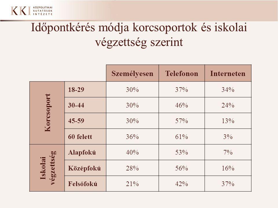 Időpontkérés módja korcsoportok és iskolai végzettség szerint SzemélyesenTelefononInterneten Korcsoport 18-2930%37%34% 30-4430%46%24% 45-5930%57%13% 60 felett36%61%3% Iskolai végzettség Alapfokú40%53%7% Középfokú28%56%16% Felsőfokú21%42%37%