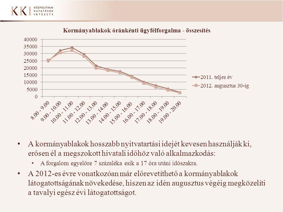A kormányablakok hosszabb nyitvatartási idejét kevesen használják ki, erősen él a megszokott hivatali időhöz való alkalmazkodás: A forgalom egyelőre 7 százaléka esik a 17 óra utáni időszakra.