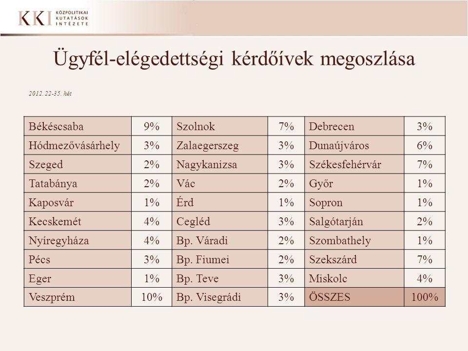 Ügyfél-elégedettségi kérdőívek megoszlása Békéscsaba9%Szolnok7%Debrecen3% Hódmezővásárhely3%Zalaegerszeg3%Dunaújváros6% Szeged2%Nagykanizsa3%Székesfehérvár7% Tatabánya2%Vác2%Győr1% Kaposvár1%Érd1%Sopron1% Kecskemét4%Cegléd3%Salgótarján2% Nyíregyháza4%Bp.