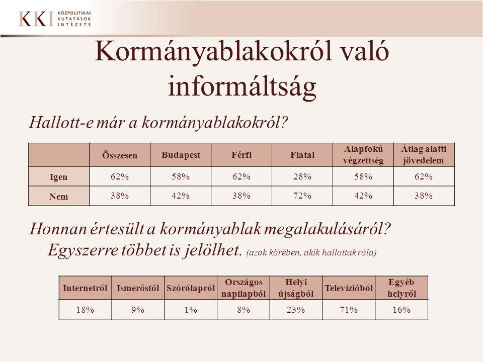 Kért időpontot Nem kért időpontot Budapest 27%73% Bács-Kiskun megye 36%64% Baranya megye 39%61% Békés megye 15%85% Borsod-Abaúj-Zemplén megye 43%57% Csongrád megye 26%74% Fejér megye 30%70% Győr-Moson-Sopron megye 27%73% Hajdú-Bihar megye 37,5%62,5% Heves Megye 43%57% Jász-Nagykun-Szolnok megye 30%70% Komárom-Esztergom megye 35%65% Nógrád megye 25%75% Pest megye 31%69% Somogy megye 11%89% Szabolcs-Szatmár-Bereg megye 26%74% Tolna megye 24%76% Vas megye 57%43% Veszprém megye 37%63% Zala megye 41%59% A megkérdezettek fele telefonon kért időpontot Borsod-Abaúj-Zemplén megyében a személyes időpontkérések aránya dominál (42%) Jász-Nagykun-Szolnok (44%) és Békés (43%) megyékben a telefonos és a személyes időpontkérések aránya megegyezik Tolna (55%), Szabolcs-Szatmár- Bereg (52%) és Vas (43%) megyékben az internetes időpontfoglalást részesítik előnyben a megkérdezettek