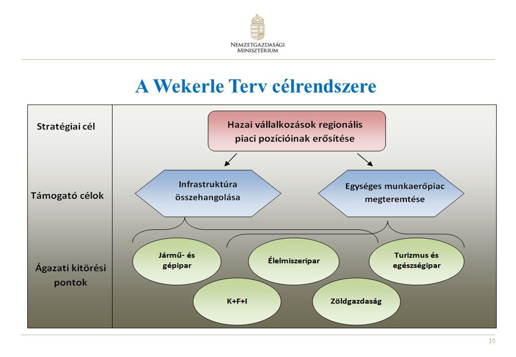 10 A Wekerle Terv célrendszere