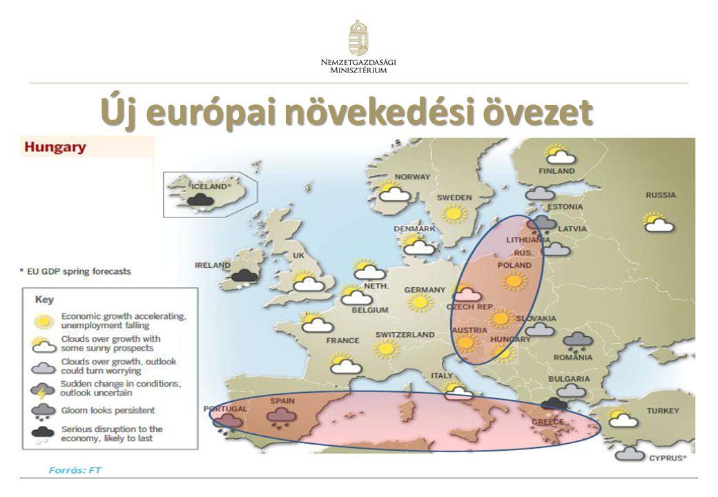 3 Új európai növekedési övezet