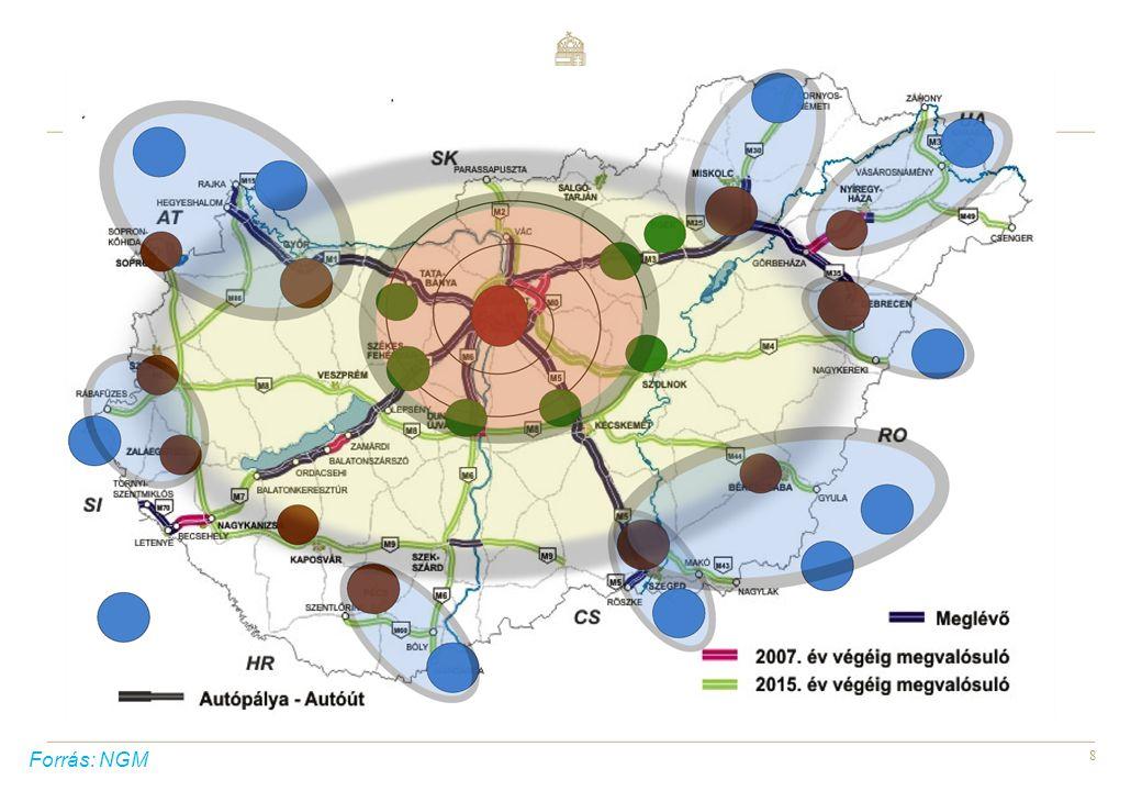 9 Jövőkép 2020-ra A térség országai megsokszorozzák egymással való kapcsolataikat A magyar gazdaság képes kiaknázni a makro-regionális helyzetéből adódó előnyöket A hazai vállalkozások határon túli partnerkapcsolatokon keresztül szélesítik piacaikat A határon túli magyar gazdasági szervezetek szerepe felértékelődik Eredmény: A szomszédos országokba irányuló kivitel megduplázódik A KKV-szektor közvetlen exportból való részesedése megközelíti az uniós arányt A KKV-k mintegy ¼ - e képes lesz részt venni a külpiaci tevékenységekben A külföldön befektetett tőkeállomány folyamatosan növekszik A tőkekihelyezés harmada a szomszédos országokba irányul A tőkekifektetés cégek szerinti koncentrációja mérséklődik