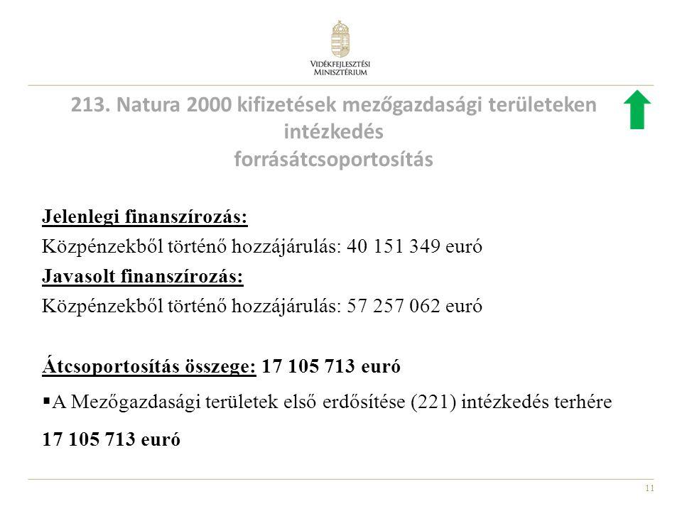 11 Jelenlegi finanszírozás: Közpénzekből történő hozzájárulás: 40 151 349 euró Javasolt finanszírozás: Közpénzekből történő hozzájárulás: 57 257 062 euró Átcsoportosítás összege: 17 105 713 euró  A Mezőgazdasági területek első erdősítése (221) intézkedés terhére 17 105 713 euró 213.