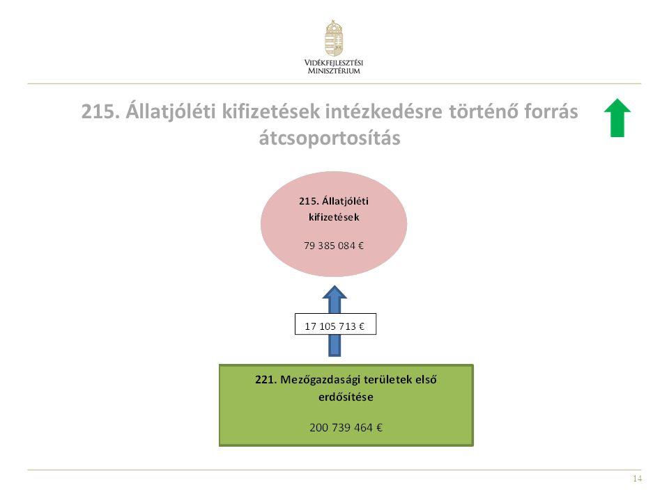 14 215. Állatjóléti kifizetések intézkedésre történő forrás átcsoportosítás