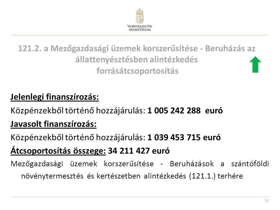 10 Jelenlegi finanszírozás: Közpénzekből történő hozzájárulás: 1 005 242 288 euró Javasolt finanszírozás: Közpénzekből történő hozzájárulás: 1 039 453
