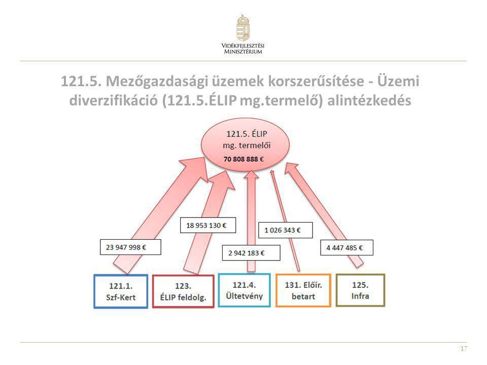 17 121.5. Mezőgazdasági üzemek korszerűsítése - Üzemi diverzifikáció (121.5.ÉLIP mg.termelő) alintézkedés
