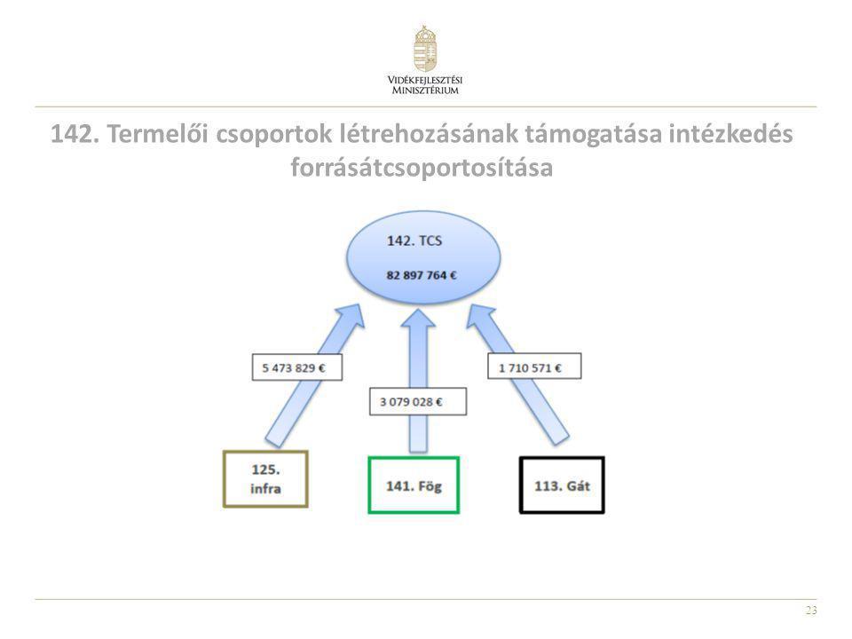 23 142. Termelői csoportok létrehozásának támogatása intézkedés forrásátcsoportosítása