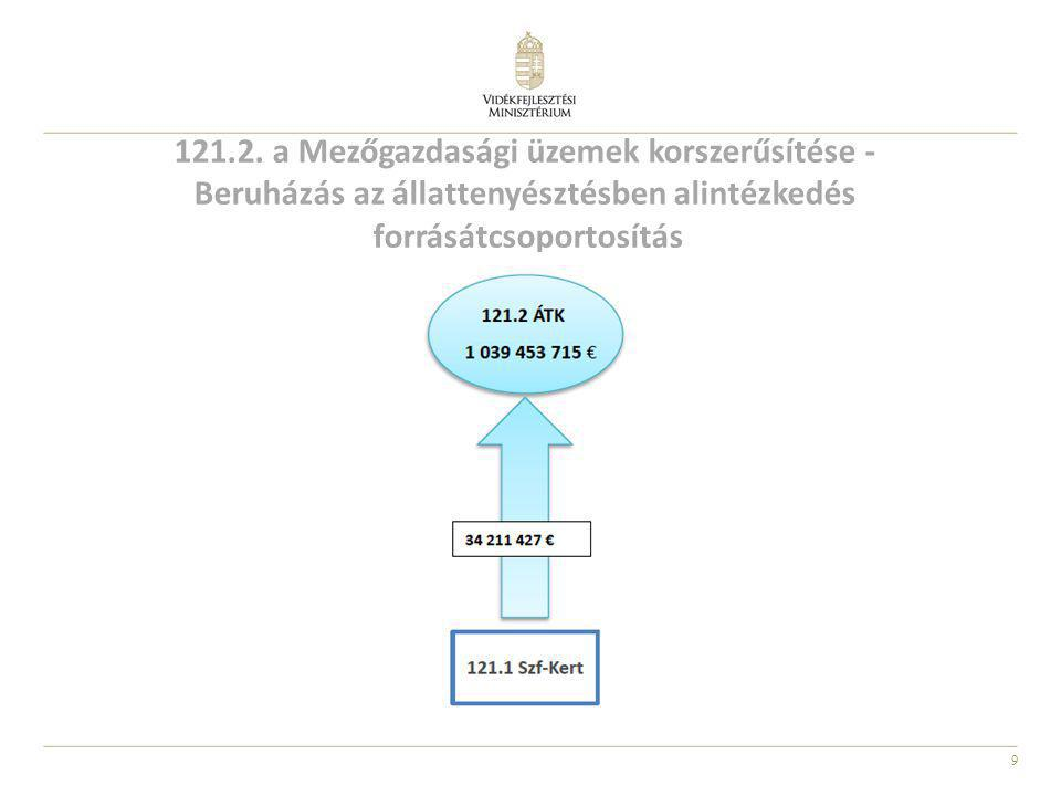 9 121.2. a Mezőgazdasági üzemek korszerűsítése - Beruházás az állattenyésztésben alintézkedés forrásátcsoportosítás