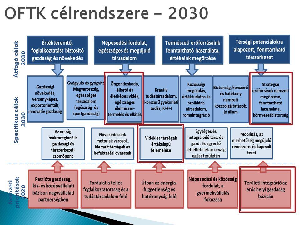 OFTK célrendszere - 2030