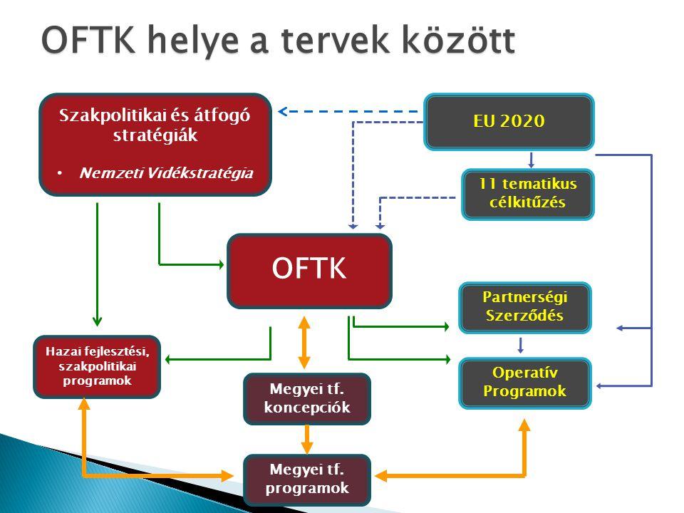 Szakpolitikai és átfogó stratégiák Nemzeti Vidékstratégia EU 2020 11 tematikus célkitűzés OFTK Partnerségi Szerződés Operatív Programok Hazai fejleszt