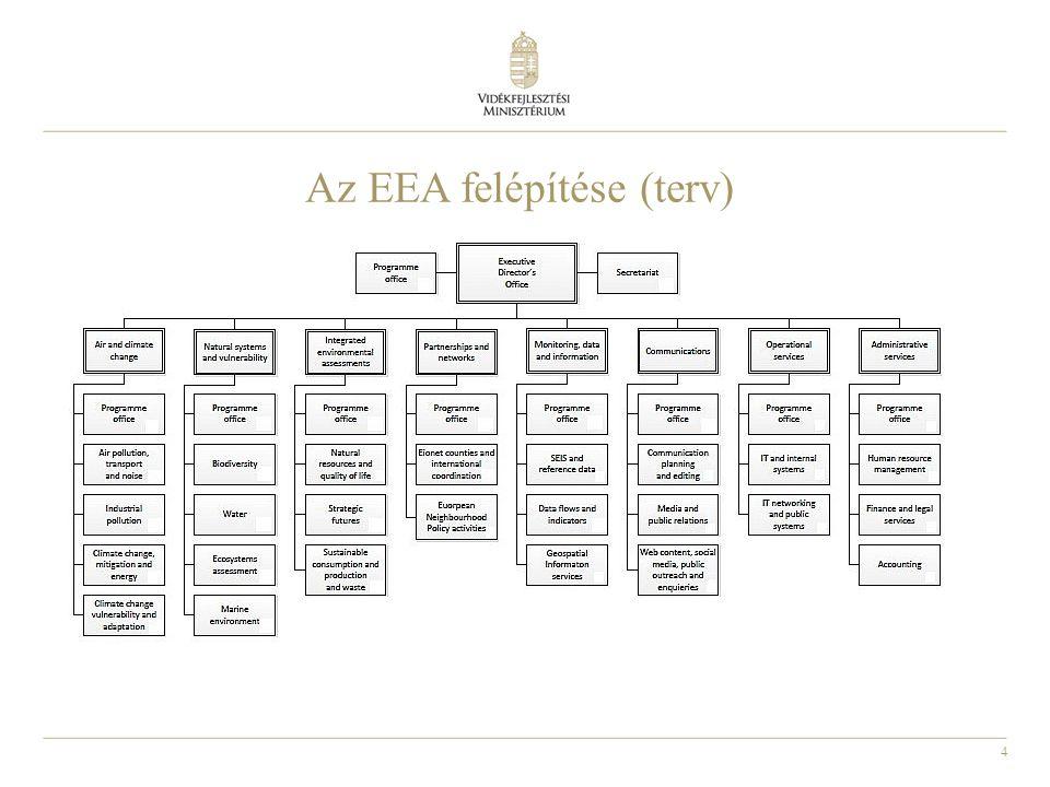 4 Az EEA felépítése (terv)