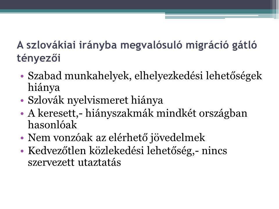 A szlovákiai irányba megvalósuló migráció gátló tényezői Szabad munkahelyek, elhelyezkedési lehetőségek hiánya Szlovák nyelvismeret hiánya A keresett,