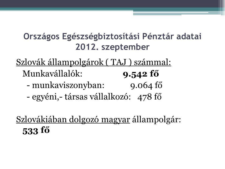 Országos Egészségbiztosítási Pénztár adatai 2012. szeptember Szlovák állampolgárok ( TAJ ) számmal: Munkavállalók: 9.542 fő - munkaviszonyban: 9.064 f