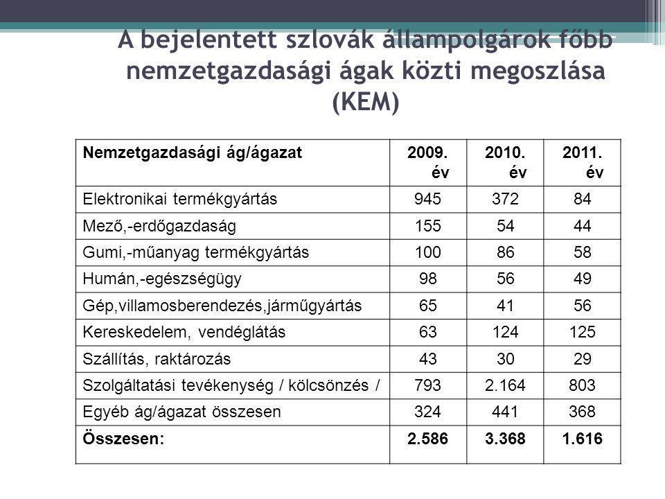 A bejelentett szlovák állampolgárok főbb nemzetgazdasági ágak közti megoszlása (KEM) Nemzetgazdasági ág/ágazat2009. év 2010. év 2011. év Elektronikai